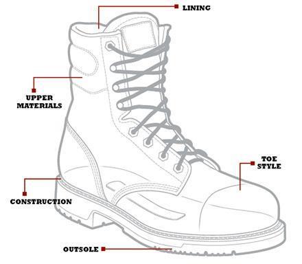 Footwear for farmers